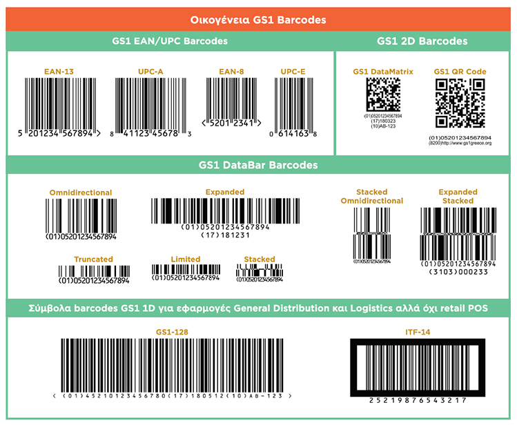 GS1 Barcodes Family